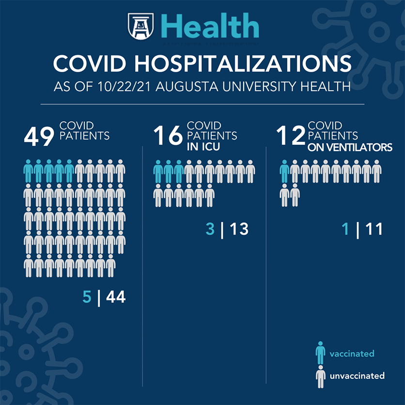 Graphic of covid numbers